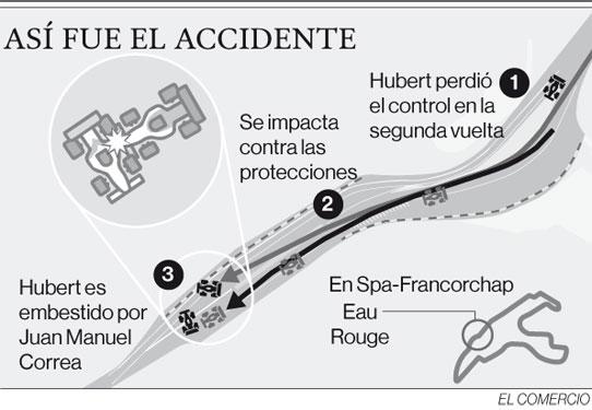 Así fue el accidente de la Fórmula 2