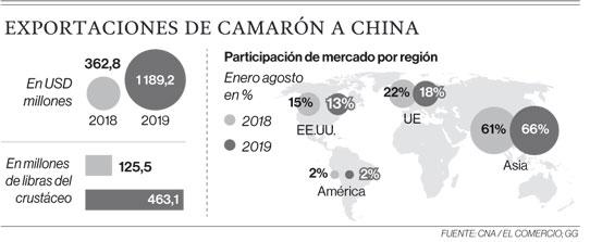 Exportaciones de camarón a China
