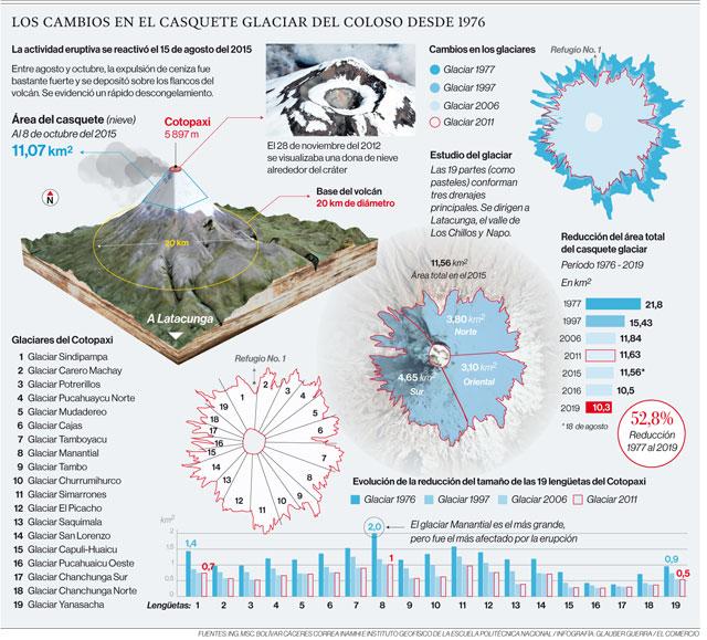 Los cambios en el casquete glaciar del coloso desde 1976