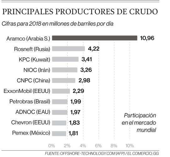 Principales productores de crudo