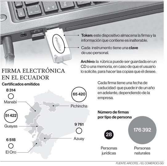 Firma electrónica es utilizada por 176 420 personas