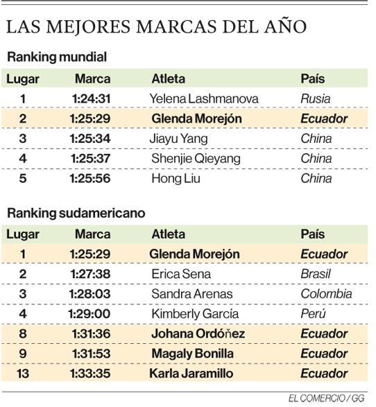 El objetivo de Glenda Morejón es llegar al podio olímpico