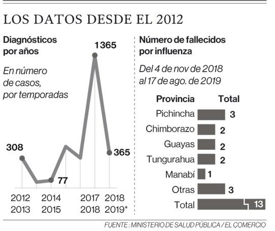 Los datos desde el 2012