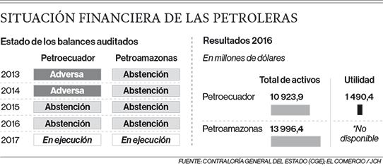 Los balances de las petroleras estatales arrastran falencias