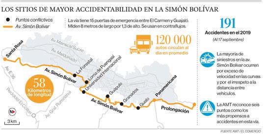 Los sitios de mayor accidentabilidad en la Simón Bolívar