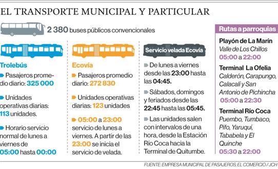 El transporte municipal y particular