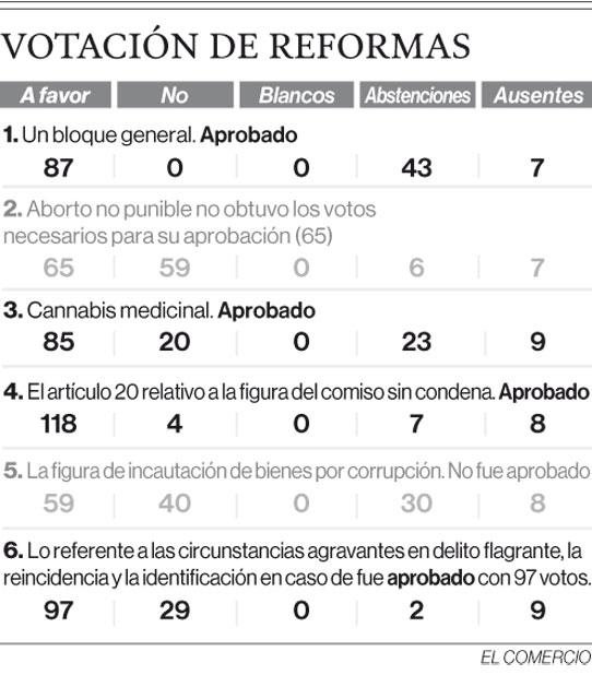 Votación de reformas