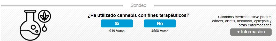 919 de 5 487 lectores de EL COMERCIO sí ha utilizado el cannabis medicinal