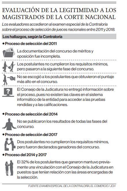 Evaluación de la legitimidad a los magistrados de la Corte Nacional
