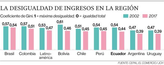 La desigualdad de ingresos en la región