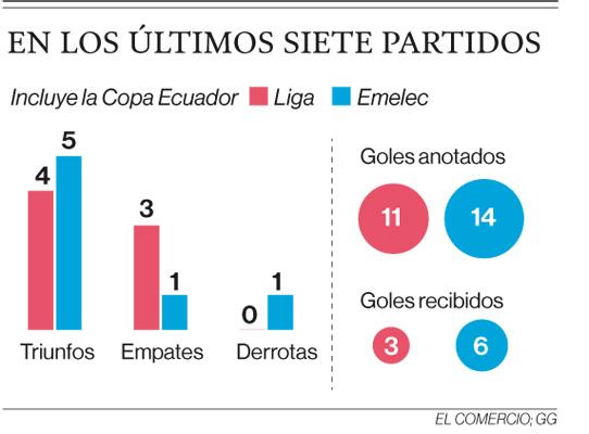 Liga y Emelec mejoraron en el torneo en los últimos dos meses