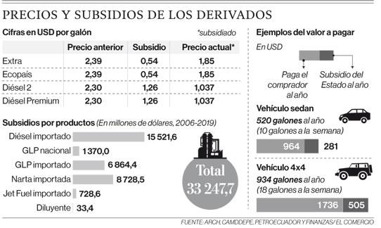 Precios y subsidios de los derivados