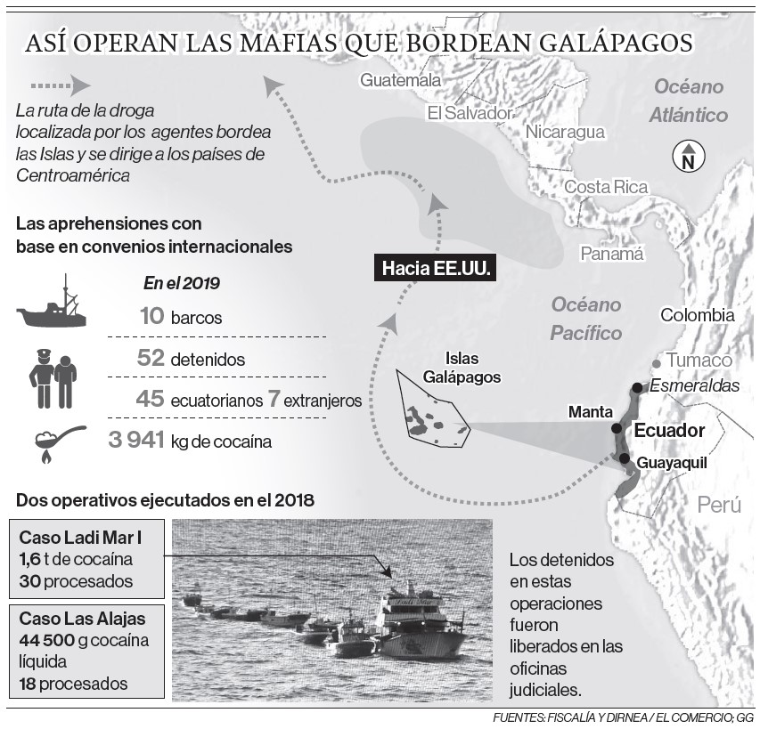 Infografía de cómo operan las mafias de droga cuando bordean las islas Galápagos. Fuentes: Fiscalía / Dirnea