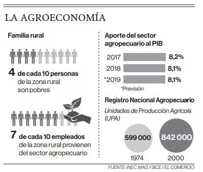 La agroeconomía