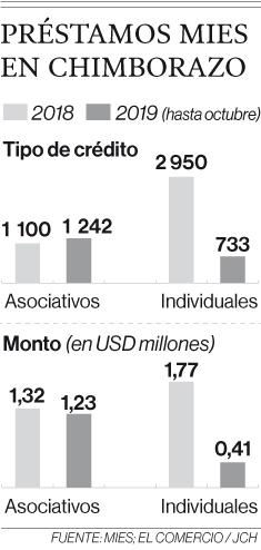 Créditos de desarrollo humano impulsan más emprendimientos en el Ecuador