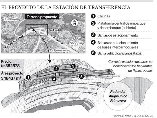 El proyecto de la estación de transferencia Cumbayá