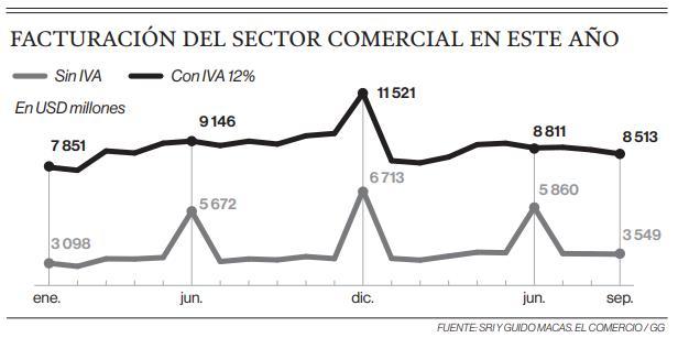 El comercio prevé recuperar sus ventas hasta fin del 2019 en el Ecuador