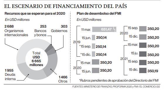 Ecuador revisó metas del acuerdo con el FMI en Washington
