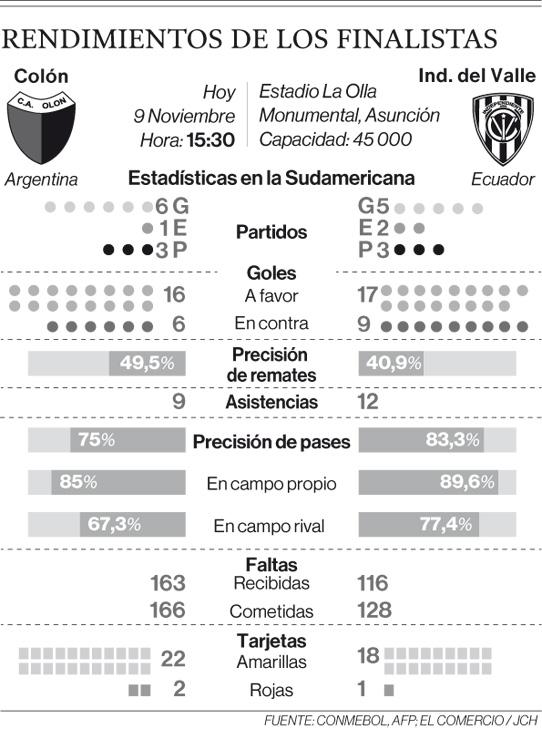 Cristian Pellerano y Efrén Mera serán los pilares de Independiente en Asunción