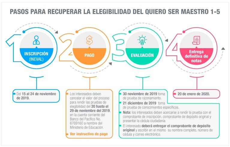 Infografía de las etapas de la evaluación Quiero Ser Maestro del Ineval. Fuente: Ministerio de Educación