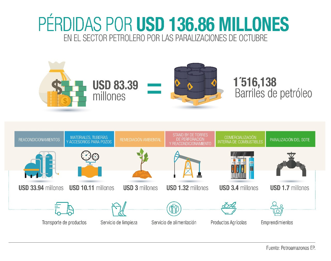 Pérdidas de USD 136,86 millones por paralización del sector petrolero en las protestas de octubre en Ecuador
