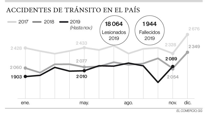 Los siniestros viales ocasionaron 1 944 muertes en 11 meses del 2019
