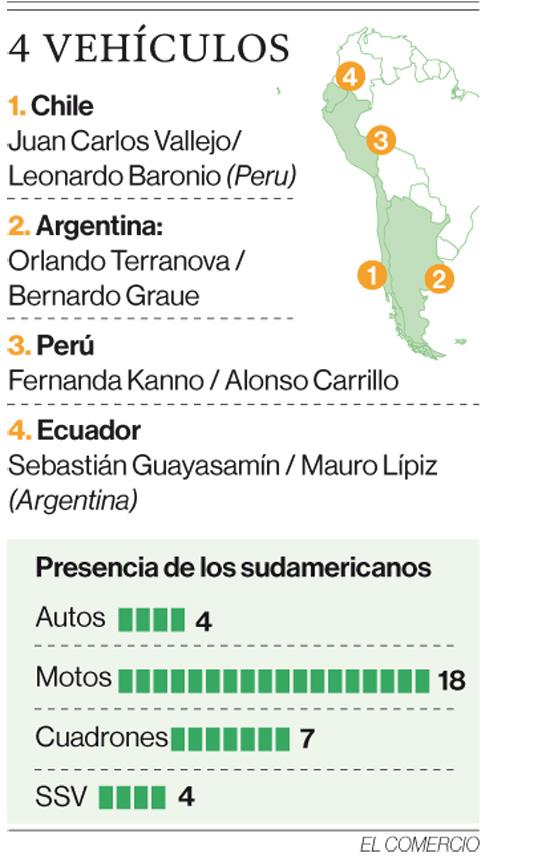 Cuatro tripulaciones de autos de Sudamérica van al Rally Dakar