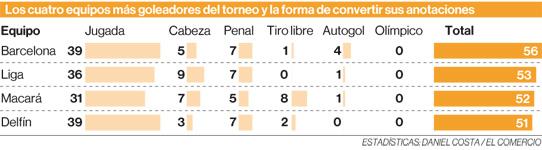 El promedio de gol mejoró en la primera edición de la LigaPro