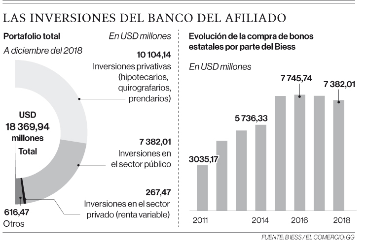 39% de inversiones del Biess está en bonos estatales