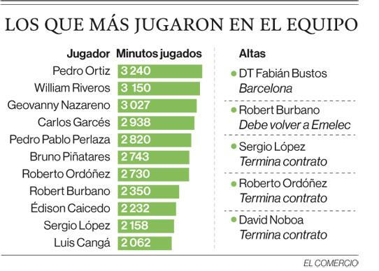 Delfín SC reestructura su plantilla sin el goleador Carlos Garcés