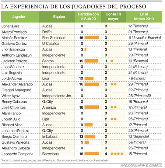 La Selección preolímpica de Ecuador no contó con el apoyo de los clubes