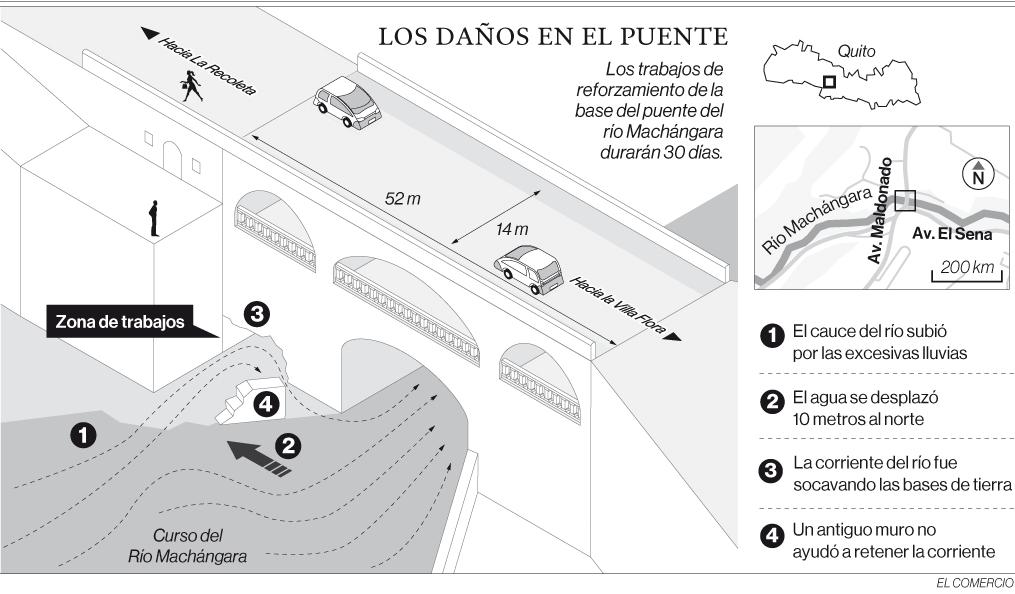 Desvío del cauce del Machángara ocasionó socavón bajo el puente