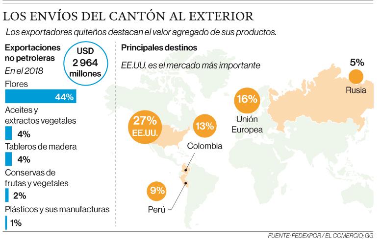 Quito aporta con el 20% de las exportaciones no petroleras del país