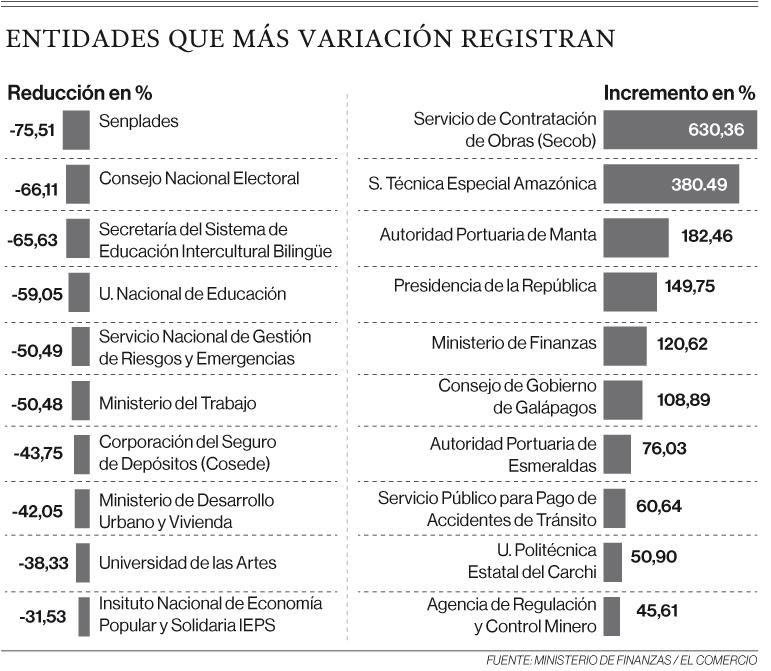 El Gobierno redujo gastos de 97 entidades