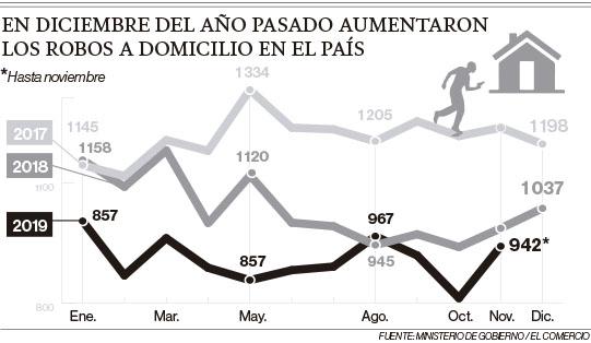 En diciembre del 2018 aumentaron los robos a domicilio en Ecuador