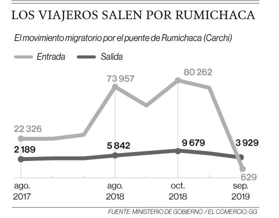 Migrantes venezolanos que retornan a su país desde Ecuador está en aumento