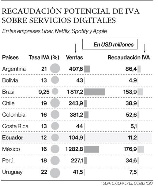 Servicios de plataformas digitales se gravarán con IVA en 180 días