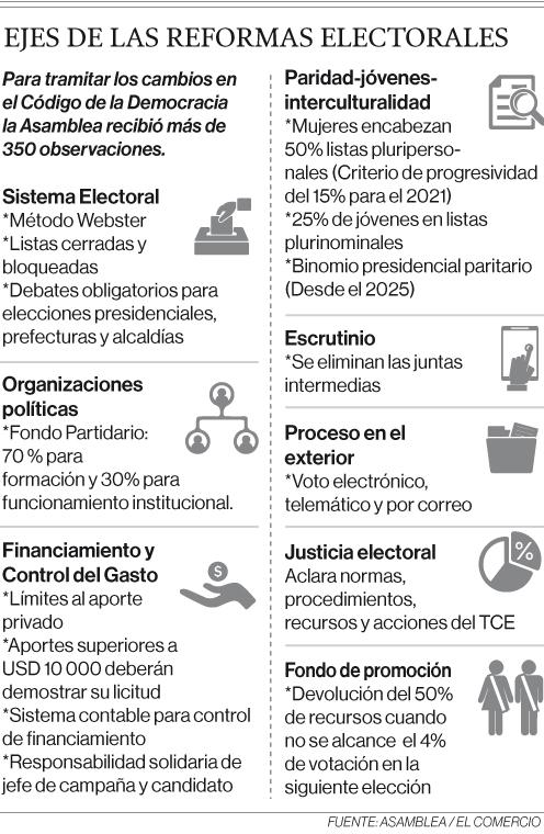 Asamblea aprobó nuevas reglas para las próximas elecciones