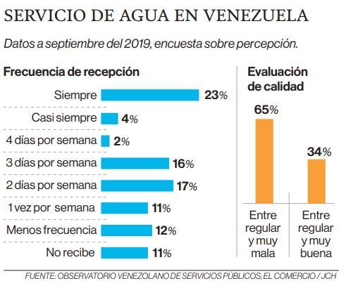 La escasez de agua, otra cara de la crisis en Venezuela