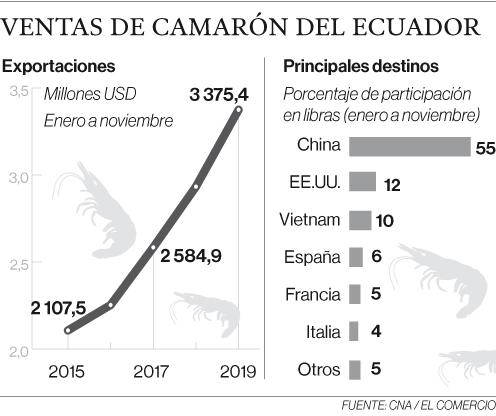 El camarón alcanzó cifra récord en el 2019