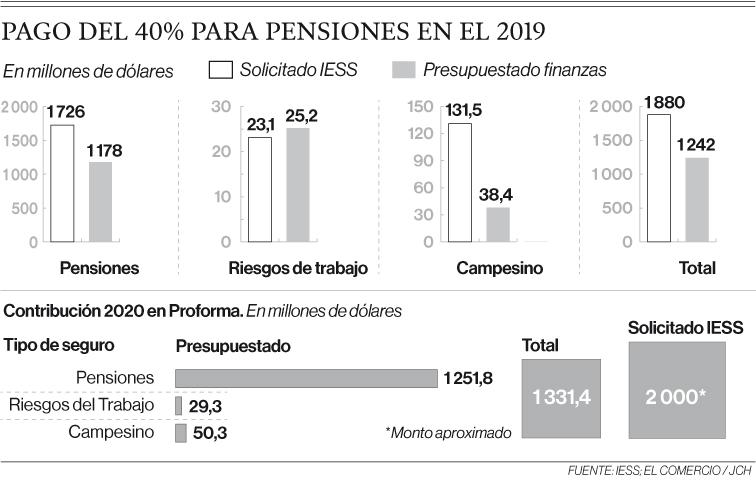 Estado solo paga aporte de 28% para pensiones, dice el IESS
