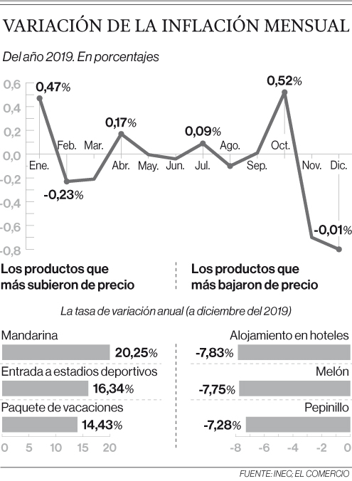 Ecuador repitió la inflación anual negativa