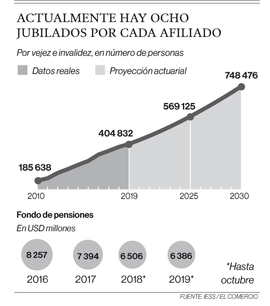 https://especiales.elcomercio.com/documentos/2020/01/info_jubilados.jpg