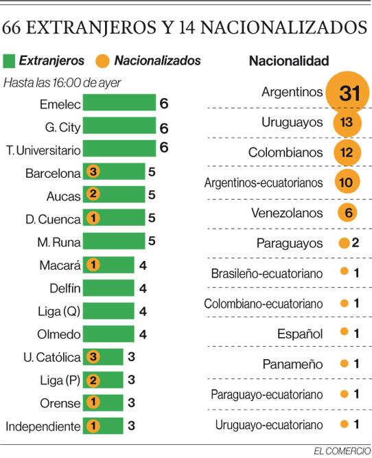 La norma sobre los extranjeros abarata los costos de los clubes