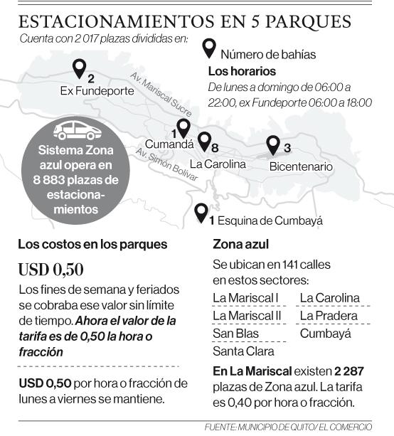 El uso de parqueaderos tiene nuevas regulaciones en Quito
