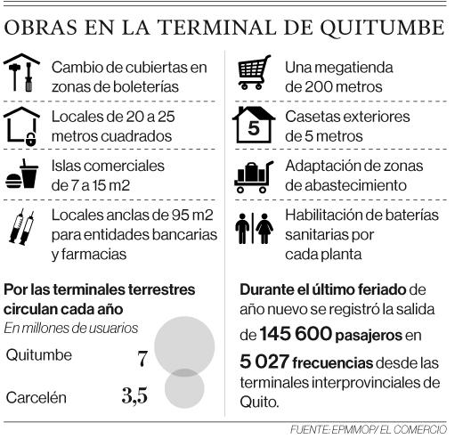 Terminal Terrestre de Quitumbe será modernizada
