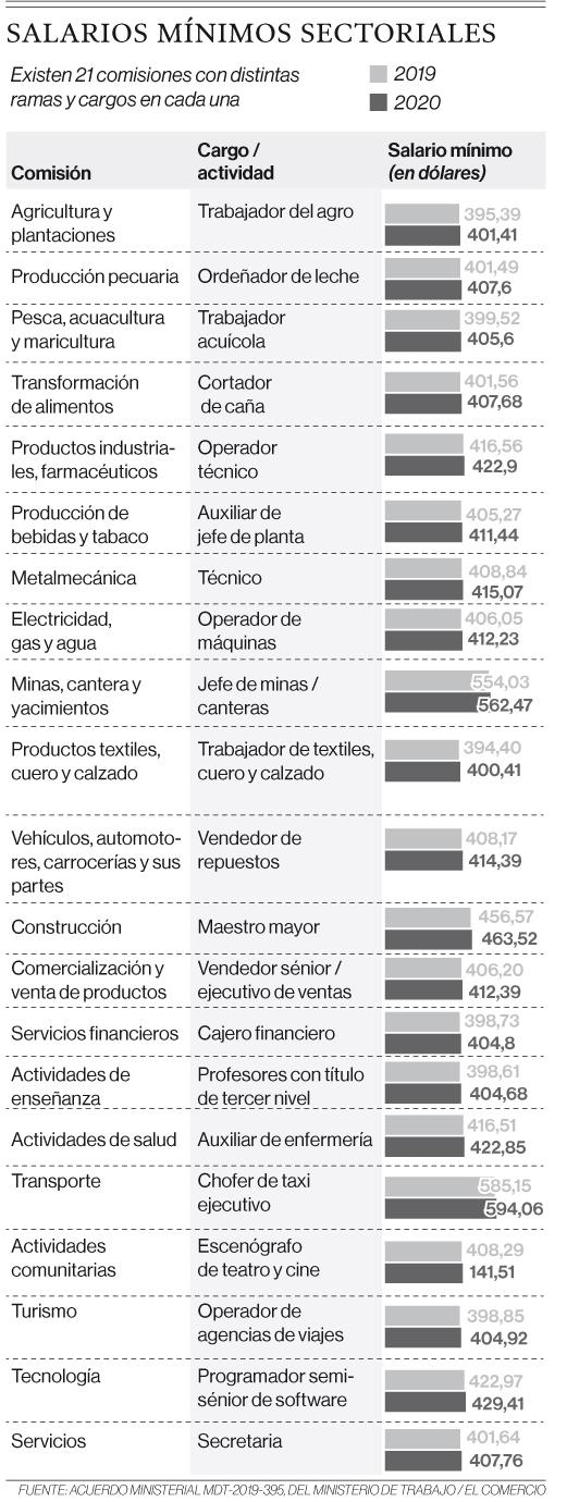 Nuevos salarios rigen para 21 actividades económicas en el Ecuador
