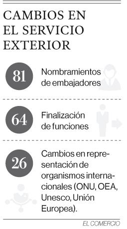 Lenín Moreno hizo 145 cambios en embajadas