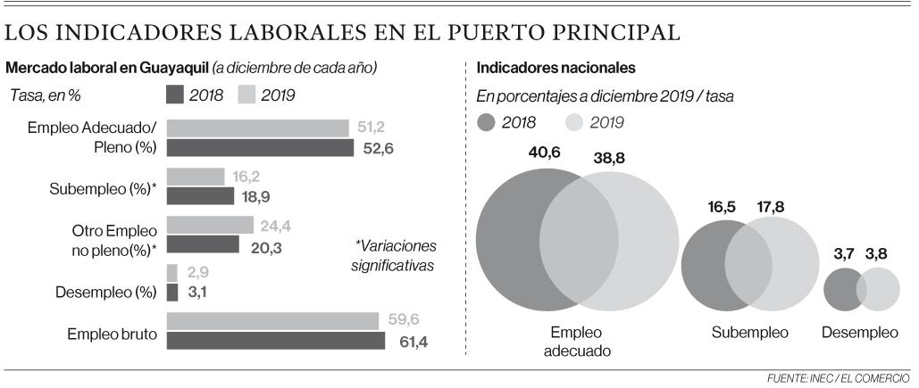 El empleo formal se mantuvo en Guayaquil
