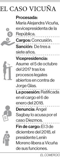 María Alejandra Vicuña recibió USD 43 295 en el caso Diezmos